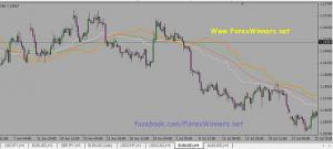 Urban forex pivot point download