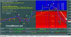 Dolly Forex system