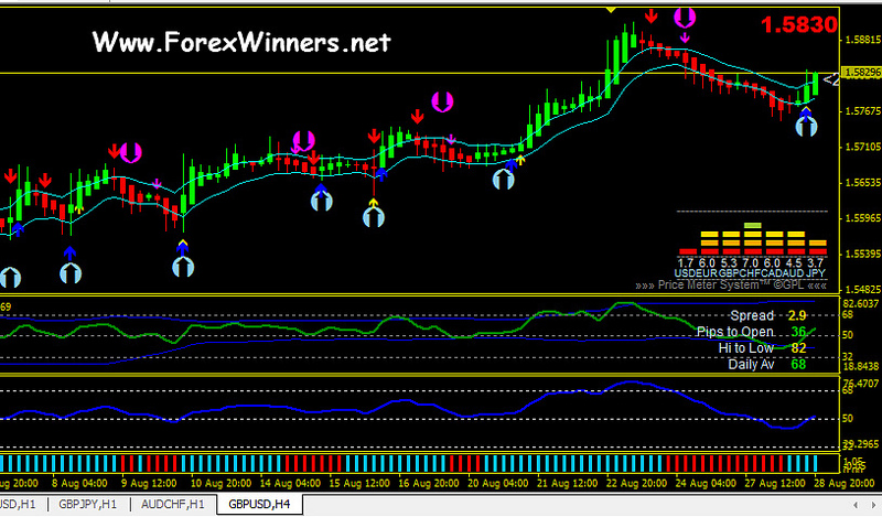 Forex winners no repaint