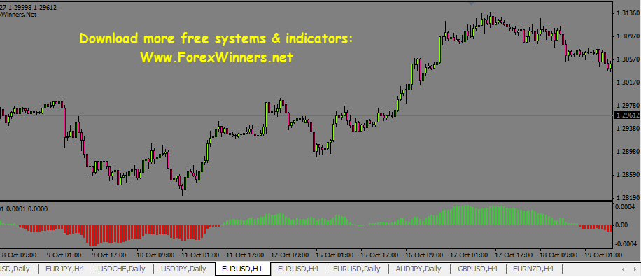 Forex trendy free download