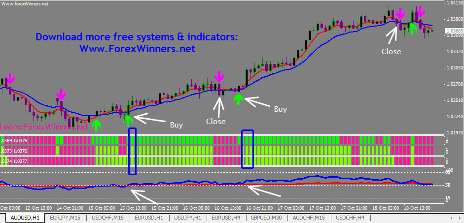 Holy Signals System Forex Winners Free Download
