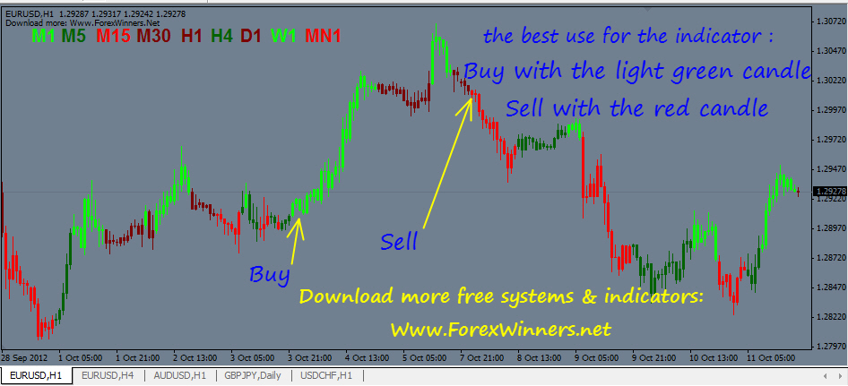 Forex signal lamp 2.0 free download