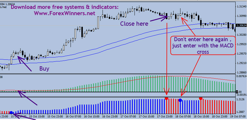 A time-tested Forex Trading System with DOCUMENTED PROOF!