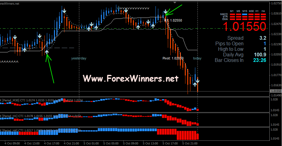 Good indicators for forex
