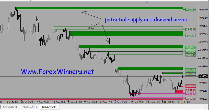 How to draw supply and demand zones in forex