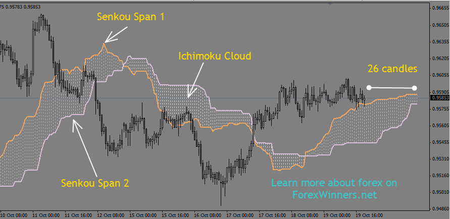 Ichimoku trading system review