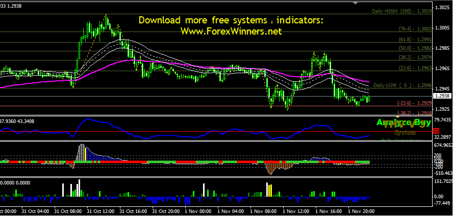 Forex trading system 96 winners