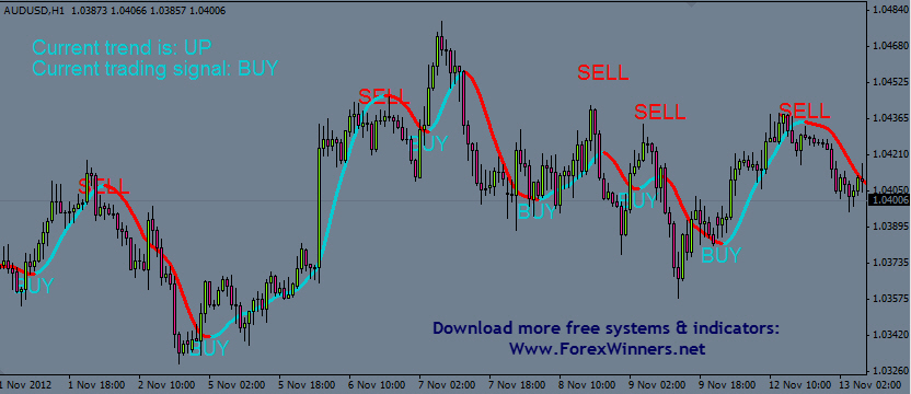 Super trend forex scalping strategy | forex mt4 indicators.