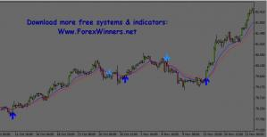 Forex Pips Striker