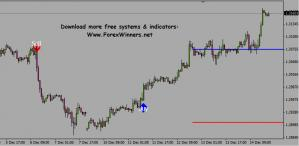 Forex Invincible Signals