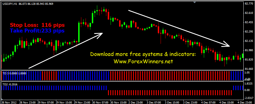 How to trade forex using mt4