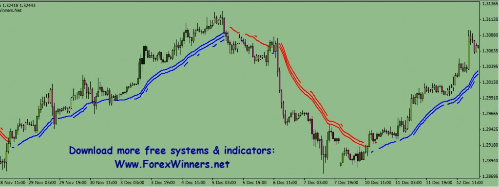 Free download indikator forex akurat
