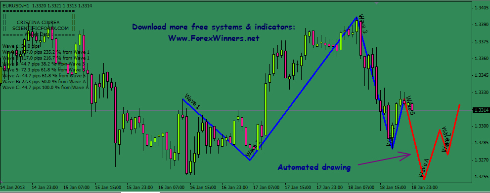 Elliott wave software for forex