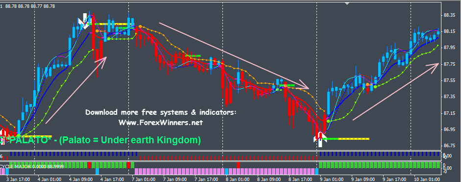 the best forex manual trading system