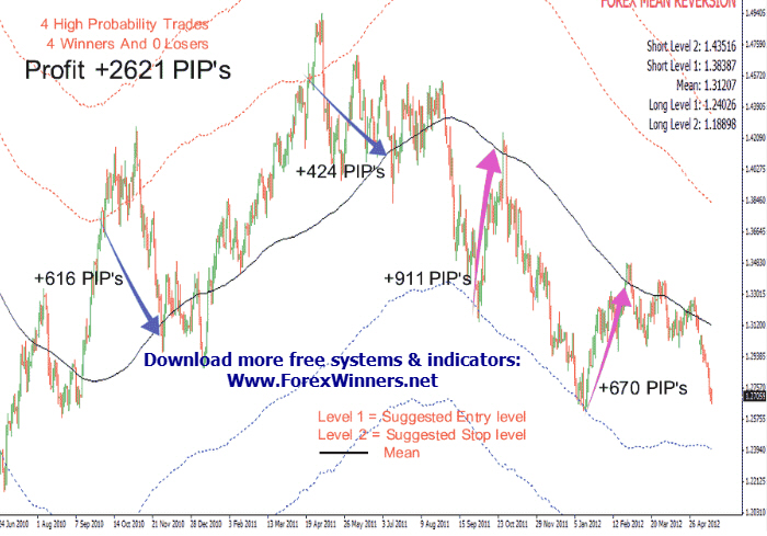 Forex mean reversion