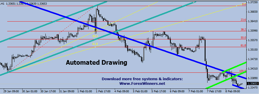 automatic execution trading systems forex