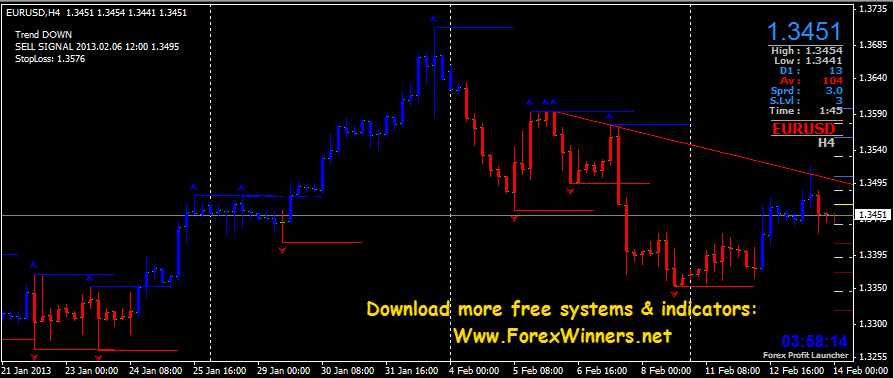 Sure Fire Trading forex Challenge - Sure Fire Trading