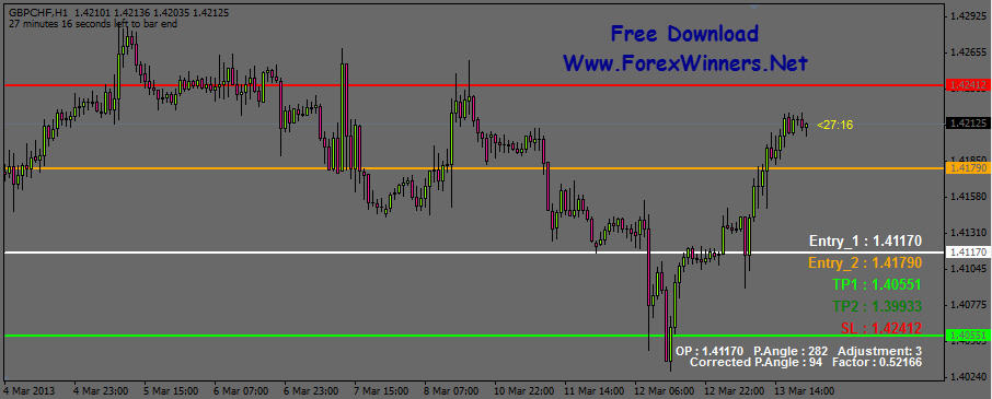 Forex goiler indicator review
