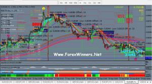 Forex Fun- Best forex indicators