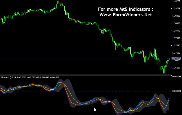 Bb Macd Indicator Mt5 Forex Winners Free Download