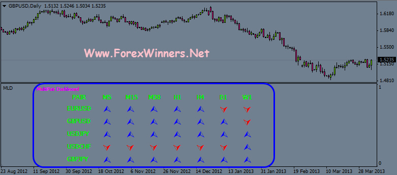 Multipair Dashboard | Forex Winners | Free Download