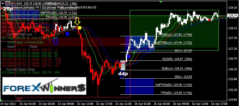 forex signal trading live