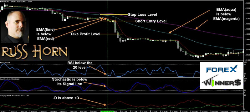 Blazing forex trading system review