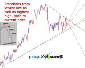 trendfans and trendline breaks