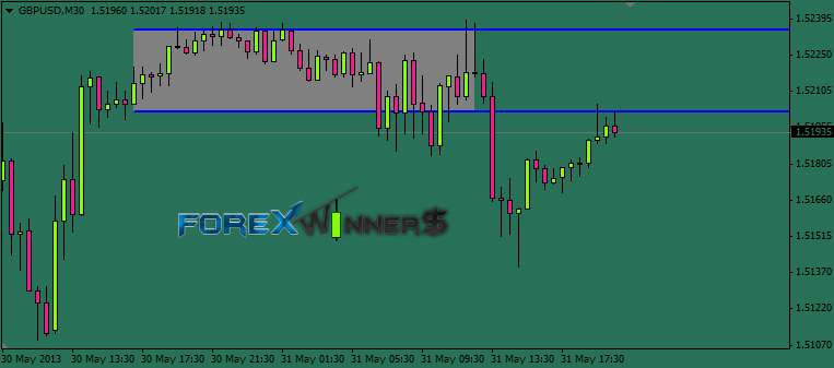 Forex ranging market indicator
