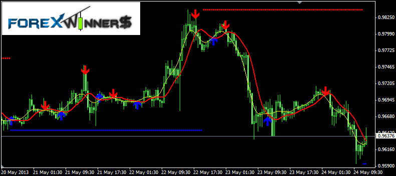 Download buy/ sell trend detector generates 300-400 pips/day.