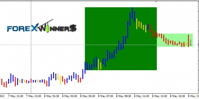 Forex trend wave indicator free download