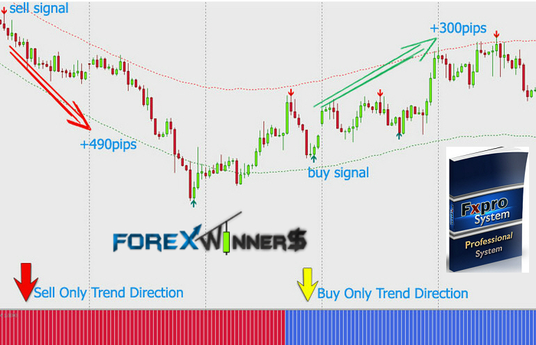 Price action trading with indicators the freebie system