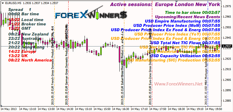 Forex currency news calendar