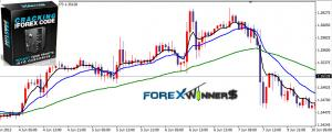 Cracking The Forex Code