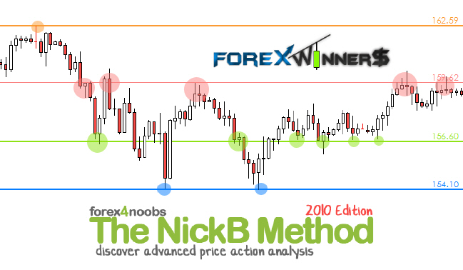 Best books on forex price action