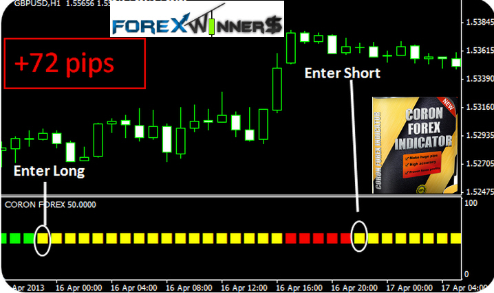 forex winners indicators free download
