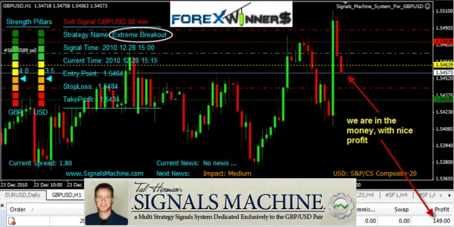 Forex signals machine