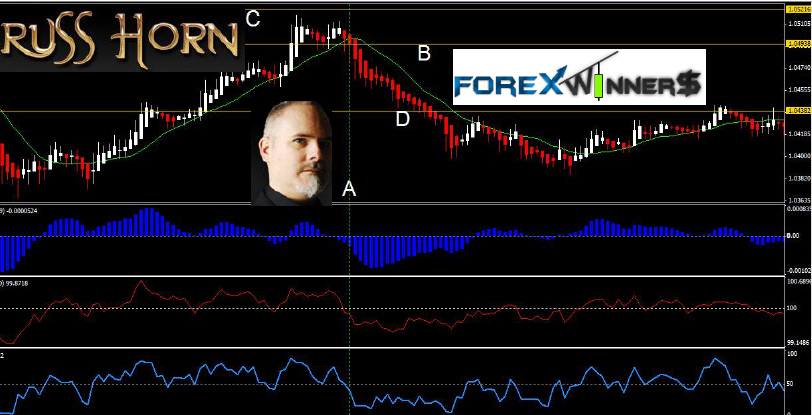 Russ horn forex download