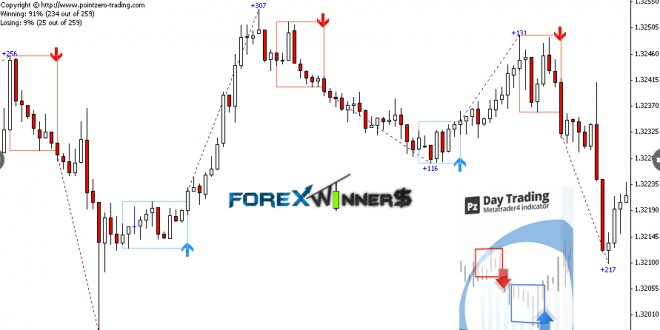 PZ Day Trading Indicator | Forex Winners | Free Download