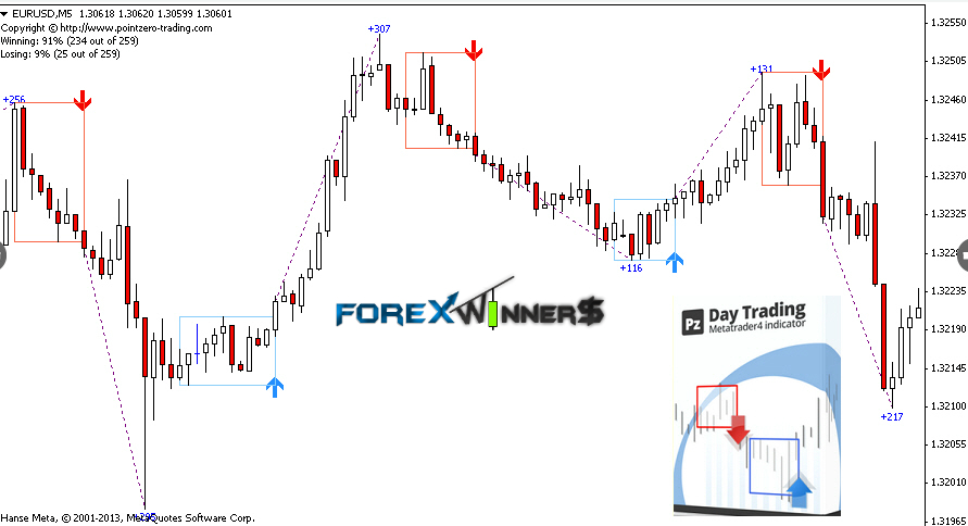 Day trading indicators forex