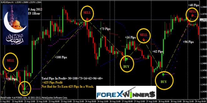 Free download best indicator forex