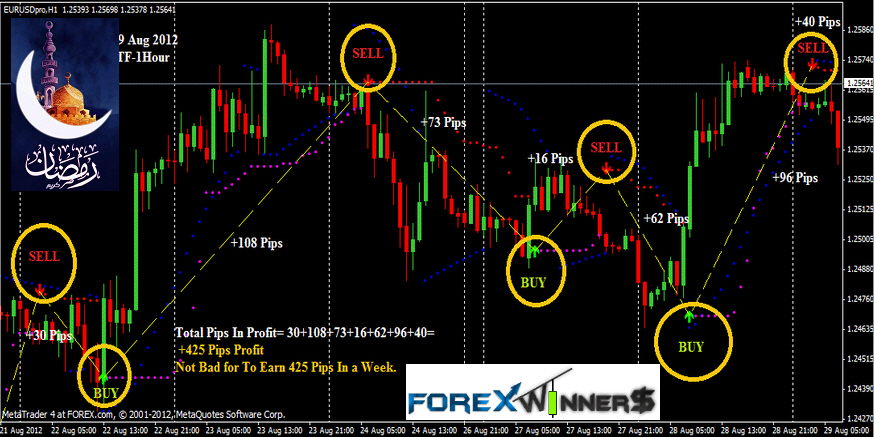 Free forex best indicator
