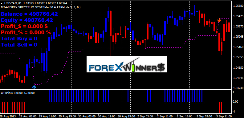Best free forex signals software