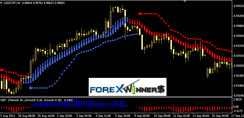 FOREX POWERFUL HBA