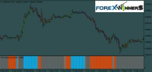 Forex sunrise indicator.mq4