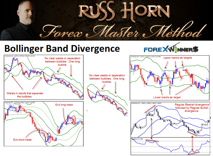 Bollinger Band Divergence By Russ Horn Forex Winners Free Download