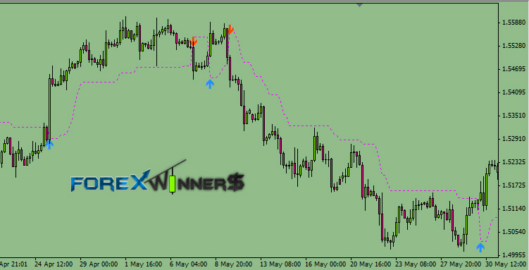 Forex entry and exit indicator