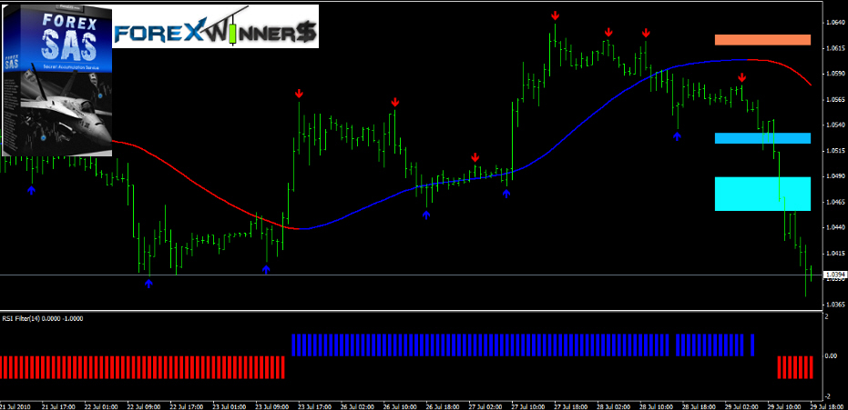 Long candle forex trading course free download