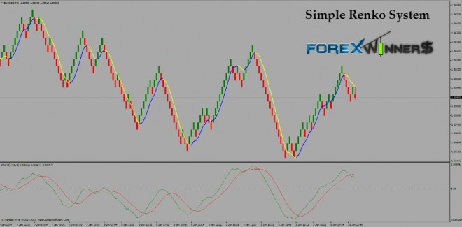 Simple forex system