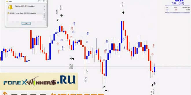 Forex income boss indicators